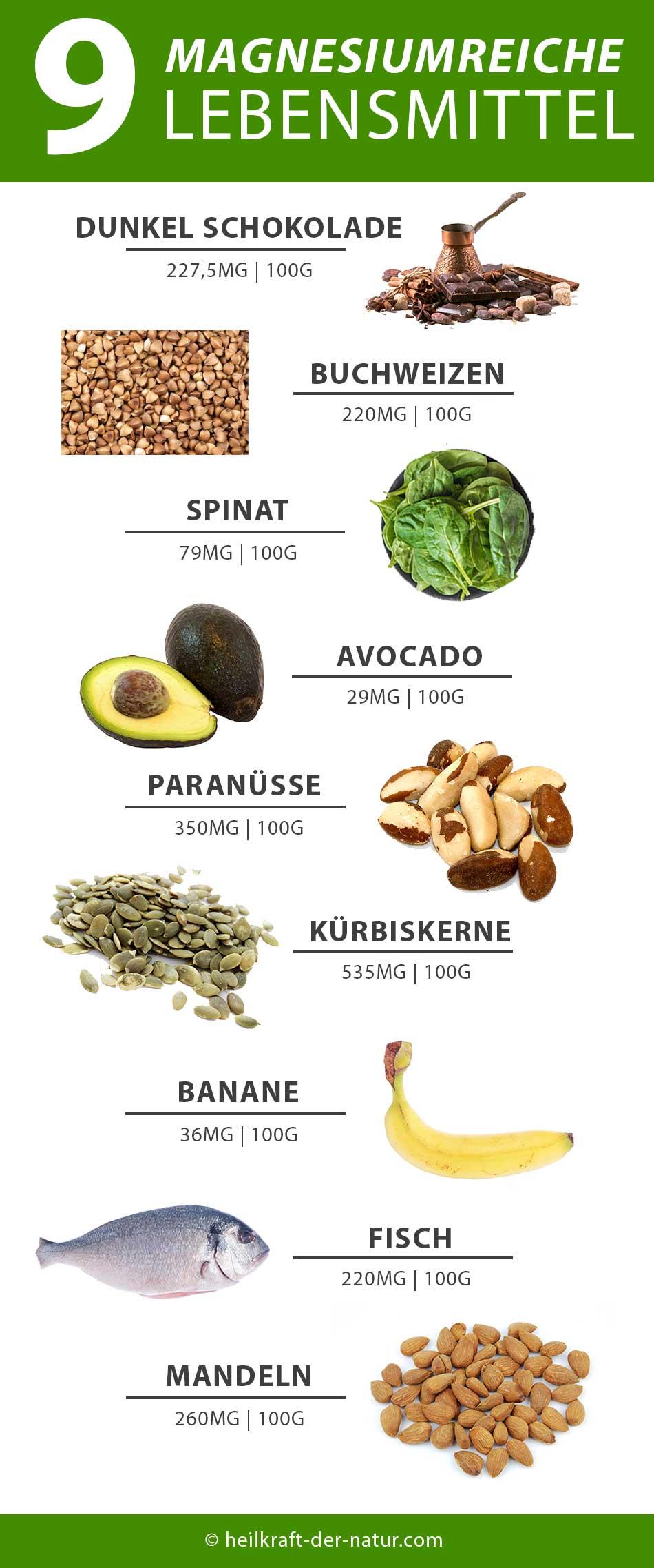 Liste mit Lebensmittel die viel Magnesium besitzen